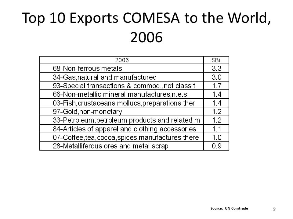 Top 10 Exports COMESA to the World, 2006