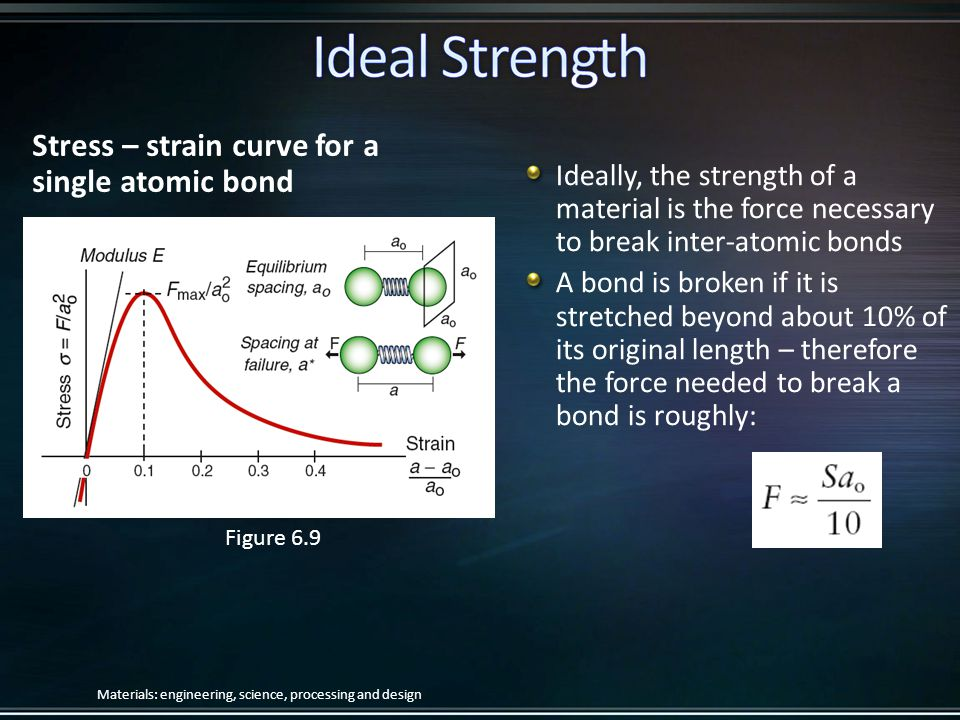 Stress – strain curve for a single atomic bond