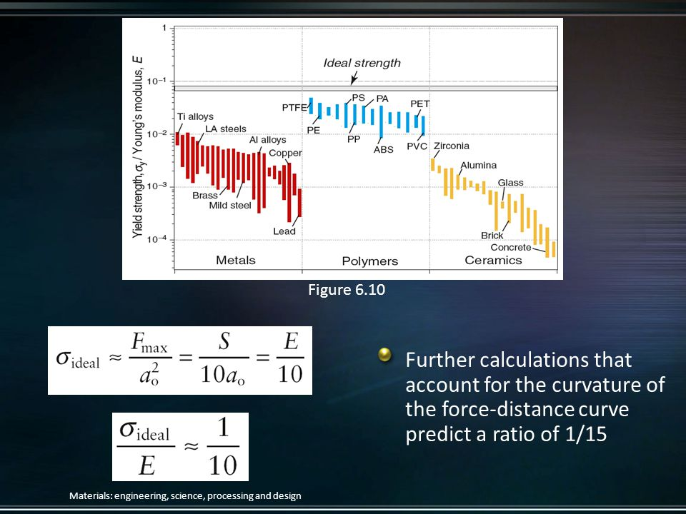 Figure 6.10 Further calculations that account for the curvature of the force-distance curve predict a ratio of 1/15.