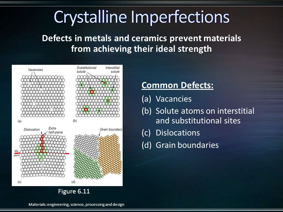 Defects in metals and ceramics prevent materials from achieving their ideal strength