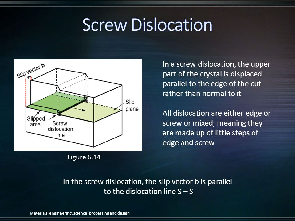 In a screw dislocation, the upper part of the crystal is displaced