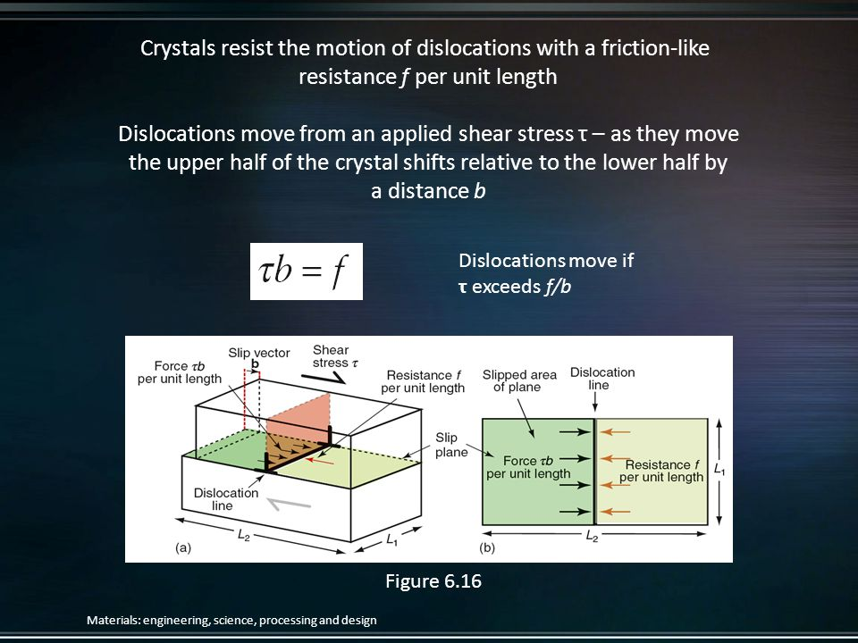Crystals resist the motion of dislocations with a friction-like