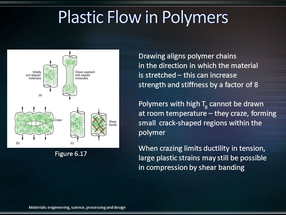 Drawing aligns polymer chains in the direction in which the material