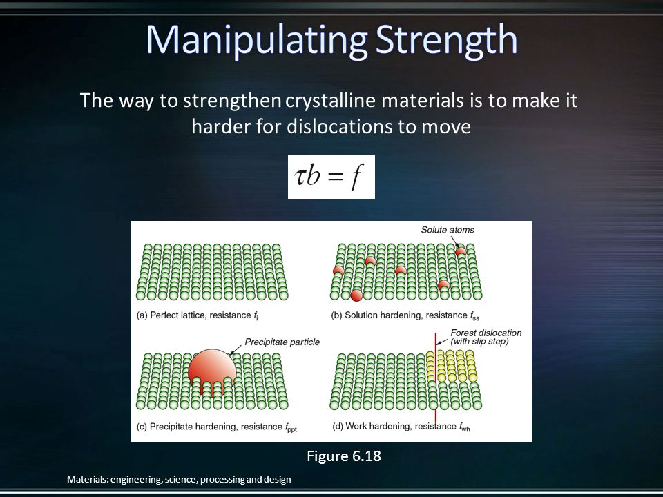 The way to strengthen crystalline materials is to make it