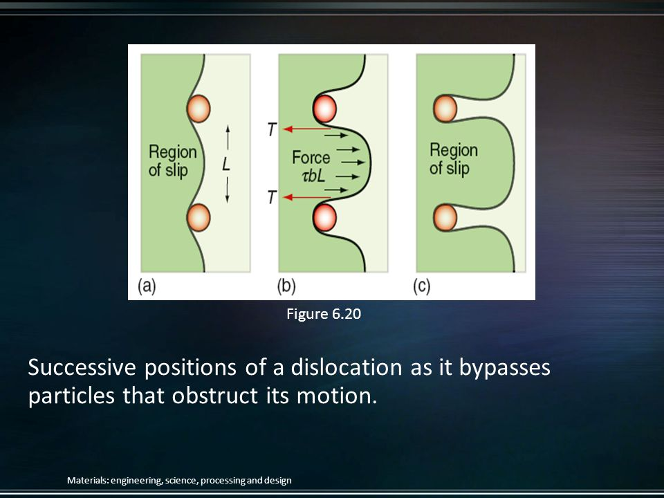 Figure 6.20 Successive positions of a dislocation as it bypasses particles that obstruct its motion.