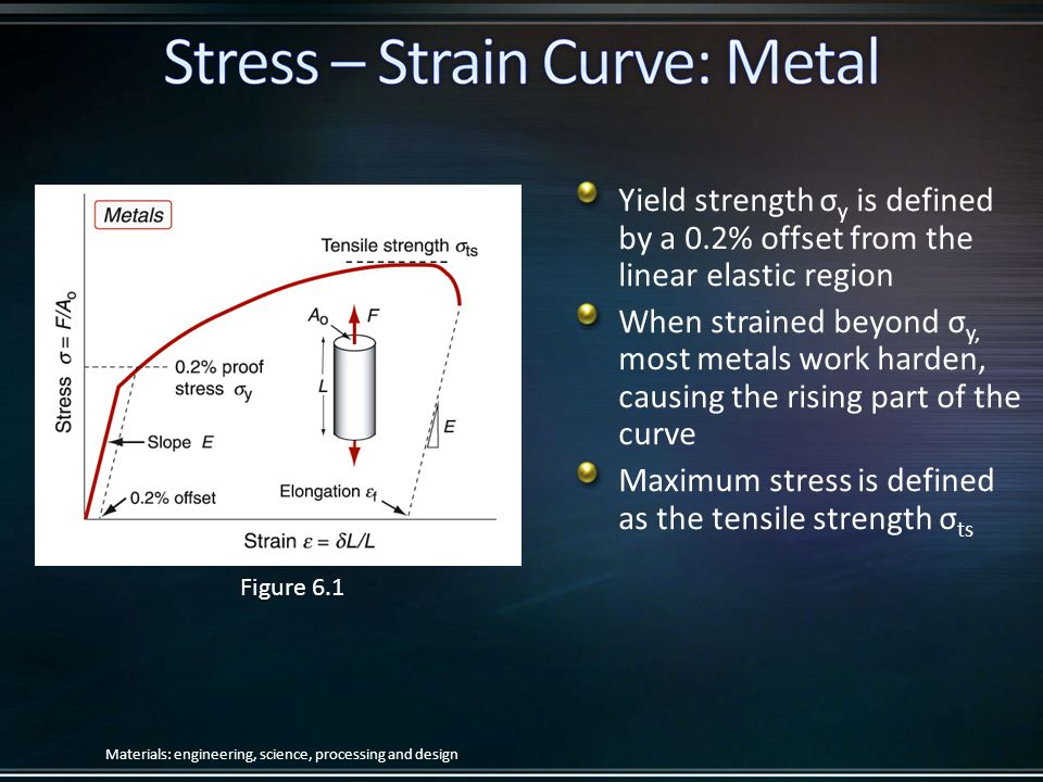 Maximum stress is defined as the tensile strength σts