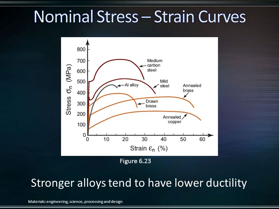 Stronger alloys tend to have lower ductility