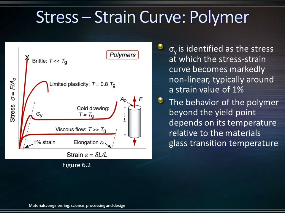 Figure 6.2 σy is identified as the stress at which the stress-strain curve becomes markedly non-linear, typically around a strain value of 1%