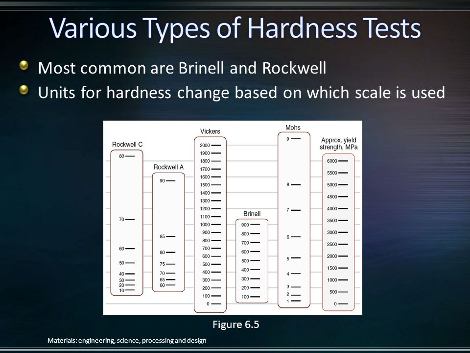 Most common are Brinell and Rockwell