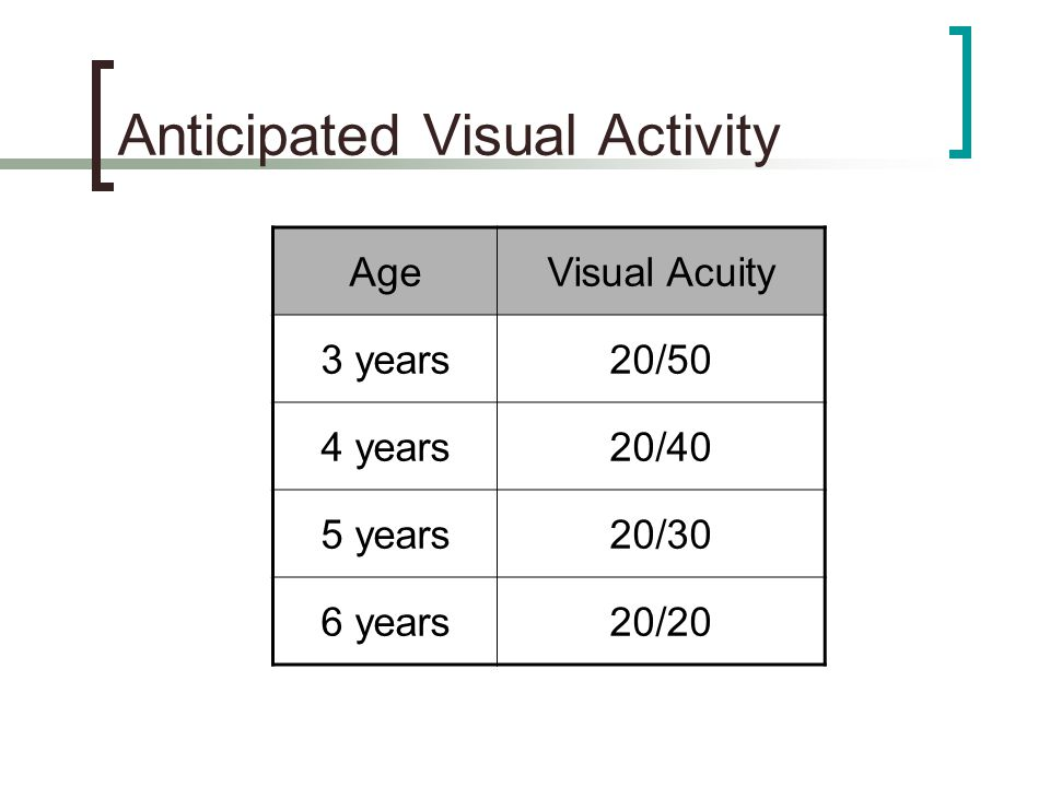 Anticipated Visual Activity