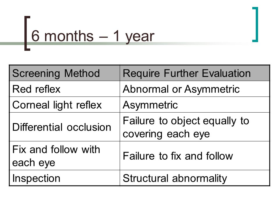 6 months – 1 year Screening Method Require Further Evaluation