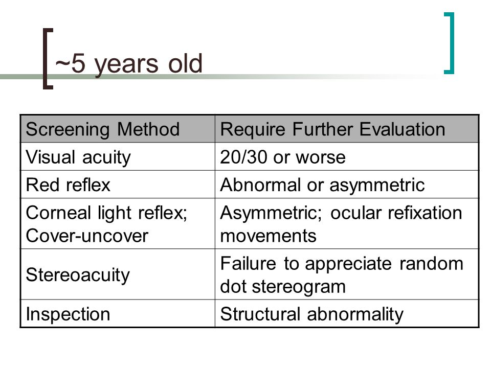 ~5 years old Screening Method Require Further Evaluation Visual acuity