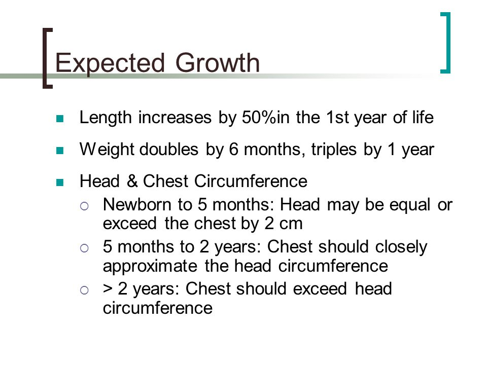 Expected Growth Length increases by 50%in the 1st year of life