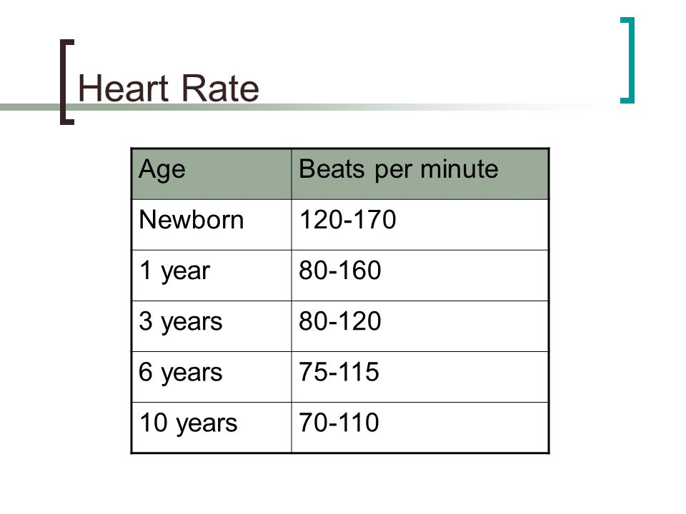 Heart Rate Age Beats per minute Newborn 120-170 1 year 80-160 3 years