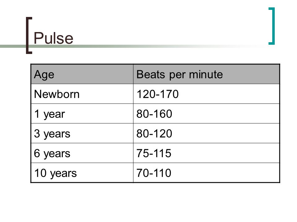 Pulse Age Beats per minute Newborn 120-170 1 year 80-160 3 years