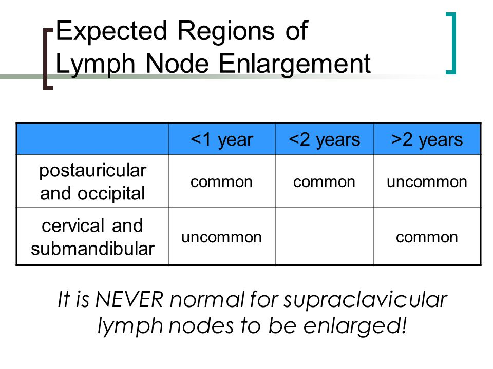 Expected Regions of Lymph Node Enlargement