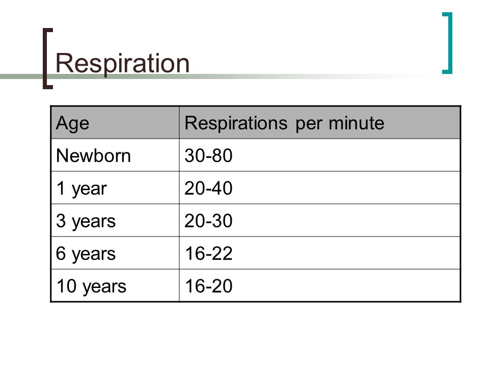 Respiration Age Respirations per minute Newborn 30-80 1 year 20-40