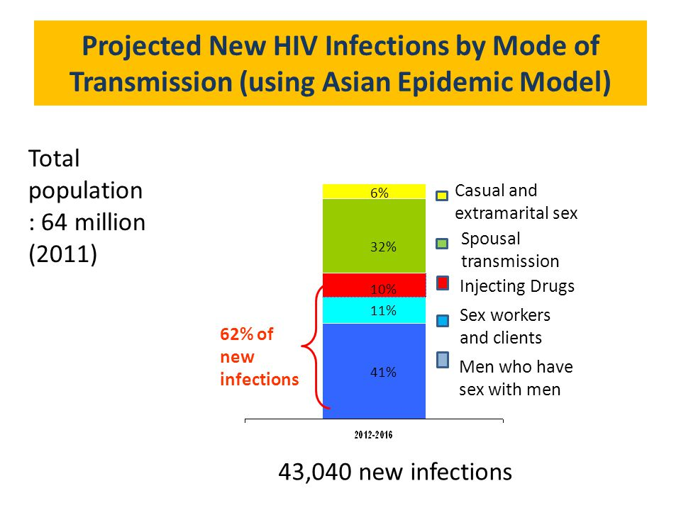 Projected New HIV Infections by Mode of Transmission (using Asian Epidemic Model)