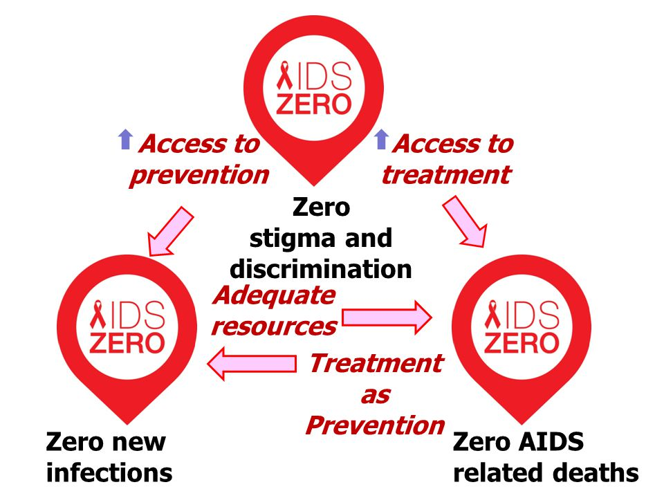 stigma and discrimination Treatment as Prevention