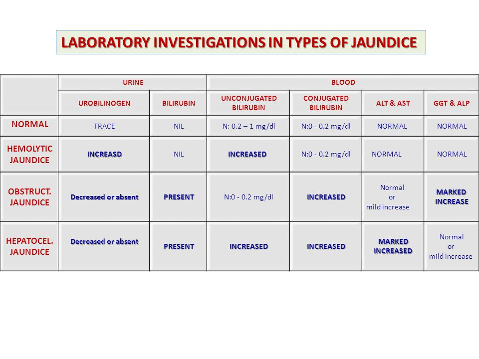 LABORATORY INVESTIGATIONS IN TYPES OF JAUNDICE