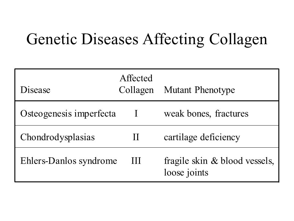 Genetic Diseases Affecting Collagen