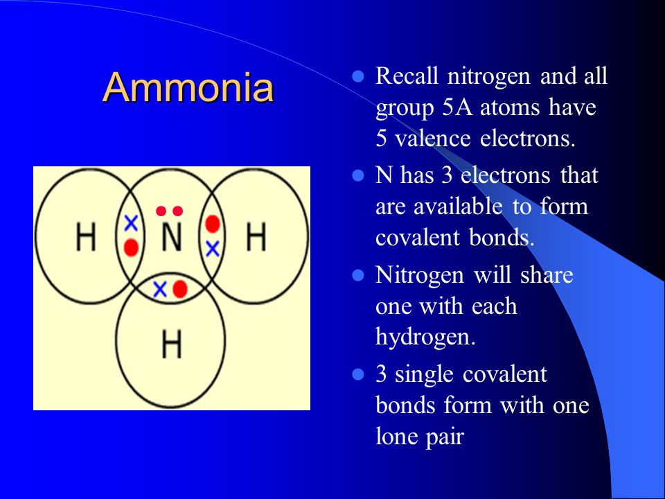 Ammonia Recall nitrogen and all group 5A atoms have 5 valence electrons. N has 3 electrons that are available to form covalent bonds.