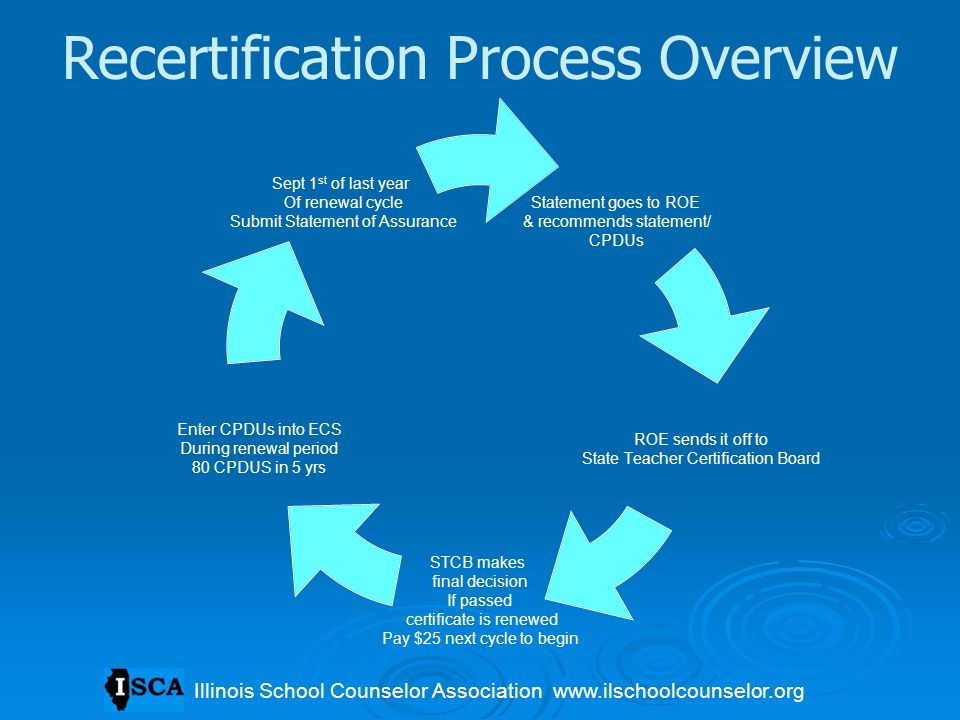 Recertification Process Overview