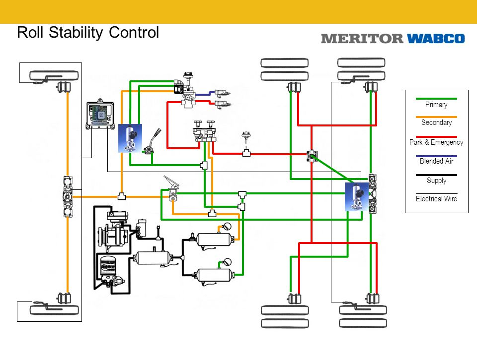 Complete Brake System Integration Ppt Video Online Download 6 Roll Stability Control Wabco Abs Wiring Diagram Sae