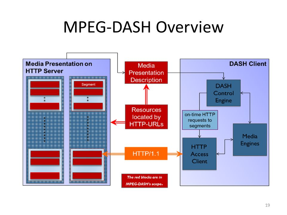 mpeg dash Software - Free Download mpeg dash - Top 4 Download