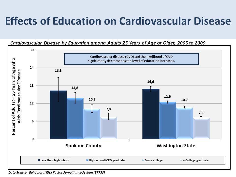 Effects of Education on Cardiovascular Disease