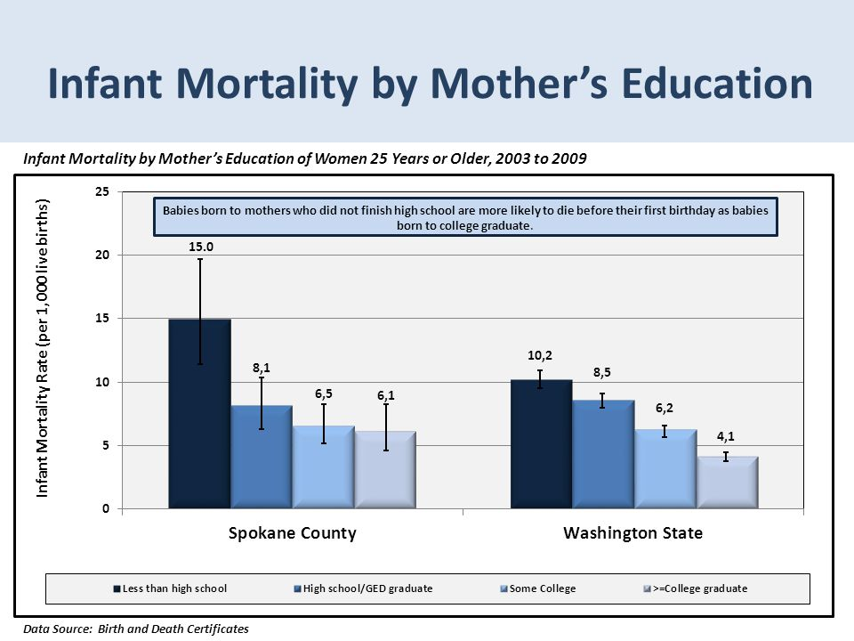 Infant Mortality by Mother's Education