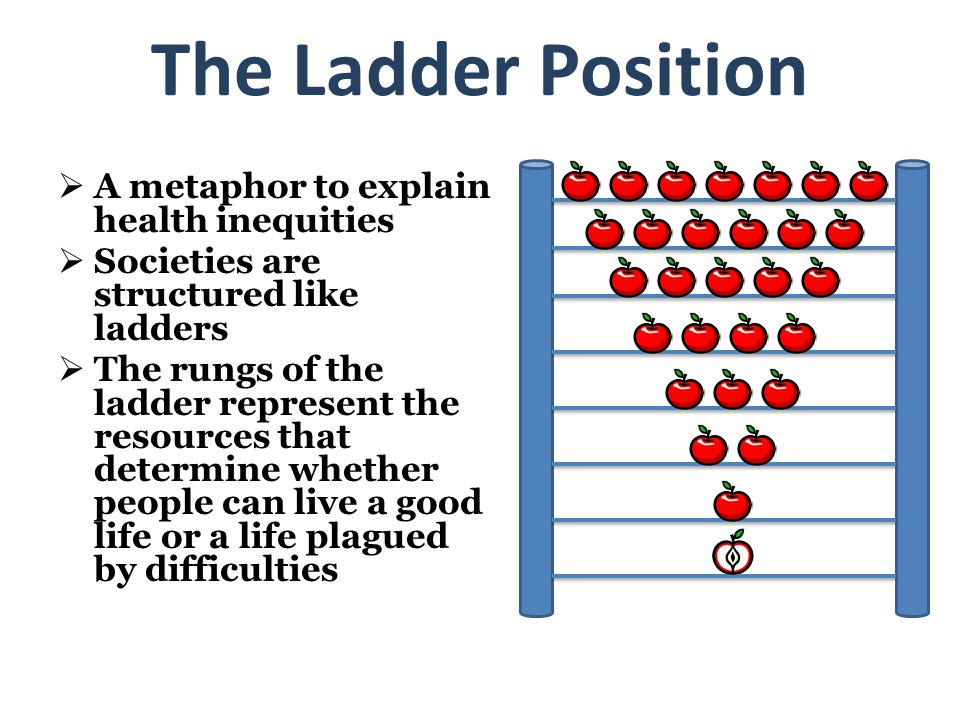 The Ladder Position A metaphor to explain health inequities