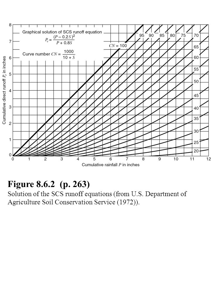 Figure (p. 263) Solution of the SCS runoff equations (from U.S.