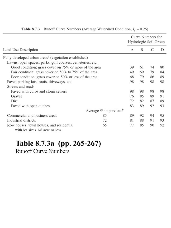 Table 8.7.3a (pp ) Runoff Curve Numbers