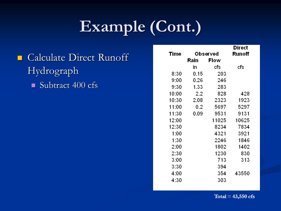 Example (Cont.) Calculate Direct Runoff Hydrograph Subtract 400 cfs