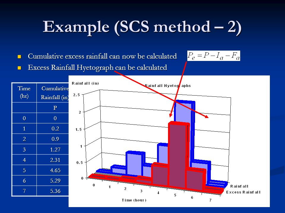 Example (SCS method – 2) Cumulative excess rainfall can now be calculated. Excess Rainfall Hyetograph can be calculated.