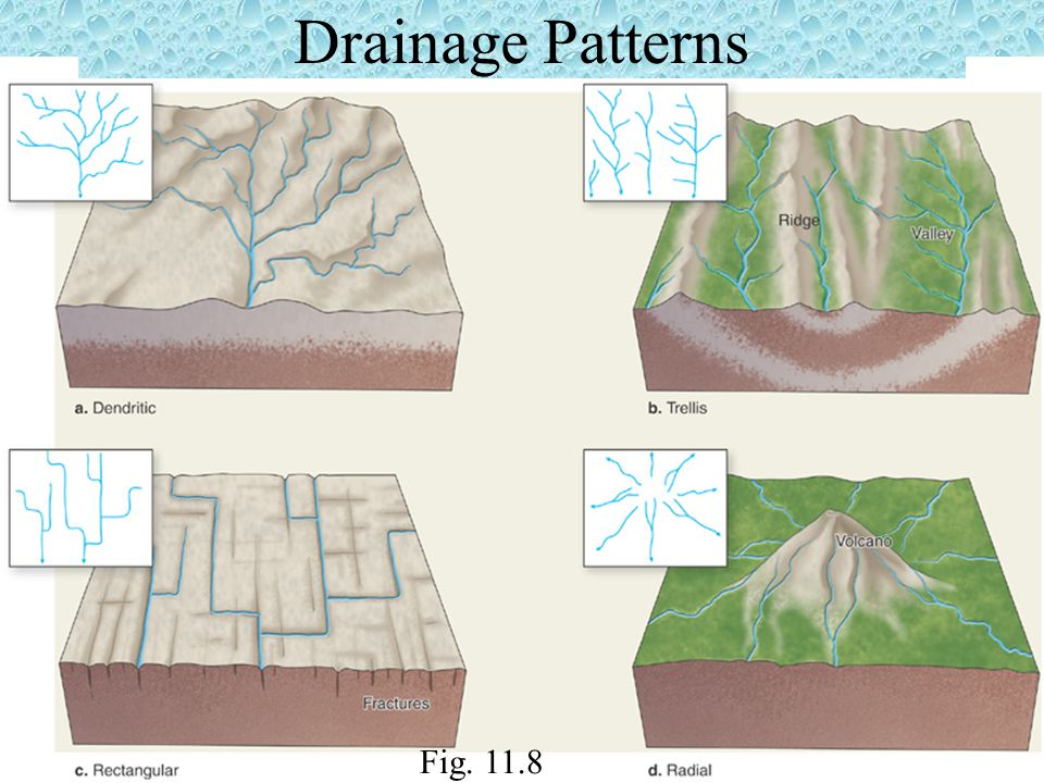 Drainage Patterns Fig. 11.8