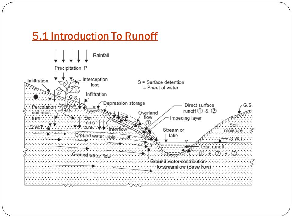 5.1 Introduction To Runoff