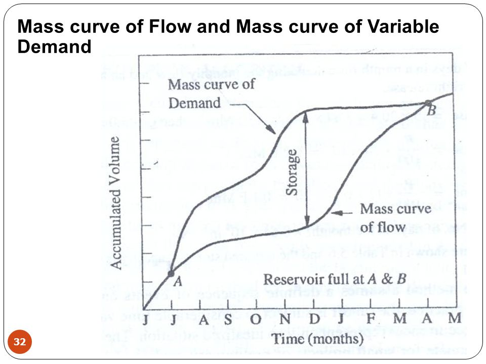 Mass curve of Flow and Mass curve of Variable Demand