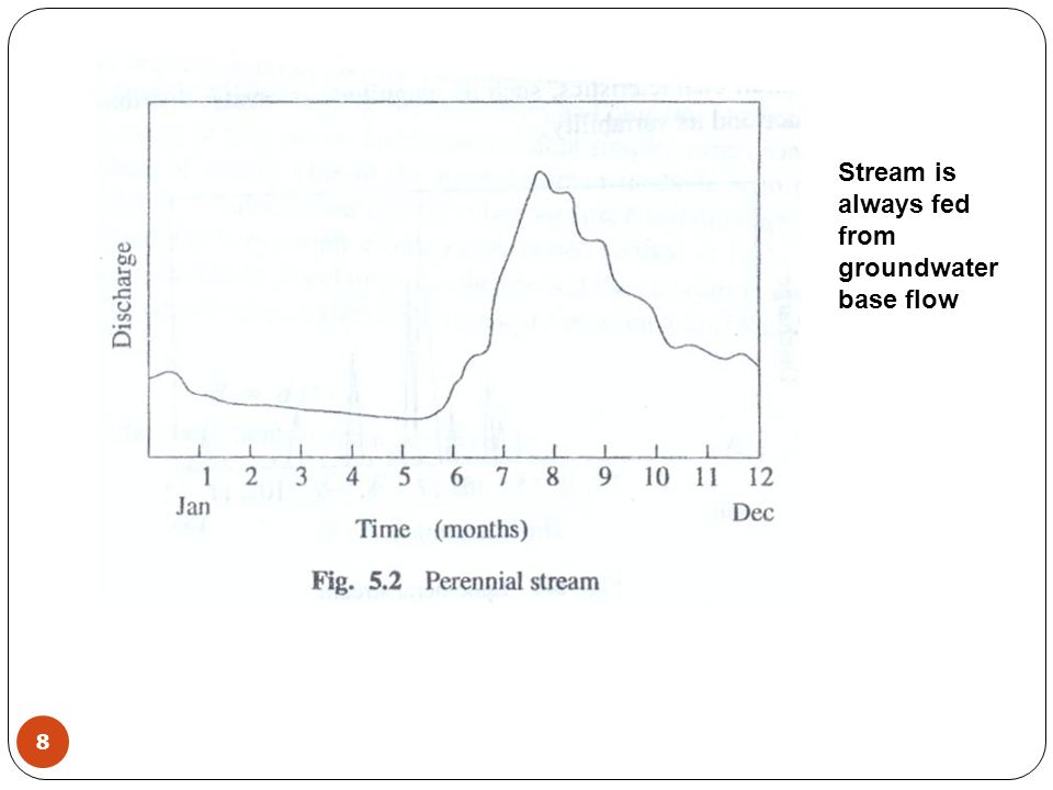 Stream is always fed from groundwater base flow