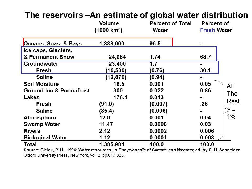 Outline today water cycle chapter 9 can skip the detail about the reservoirs an estimate of global water distribution ccuart Image collections