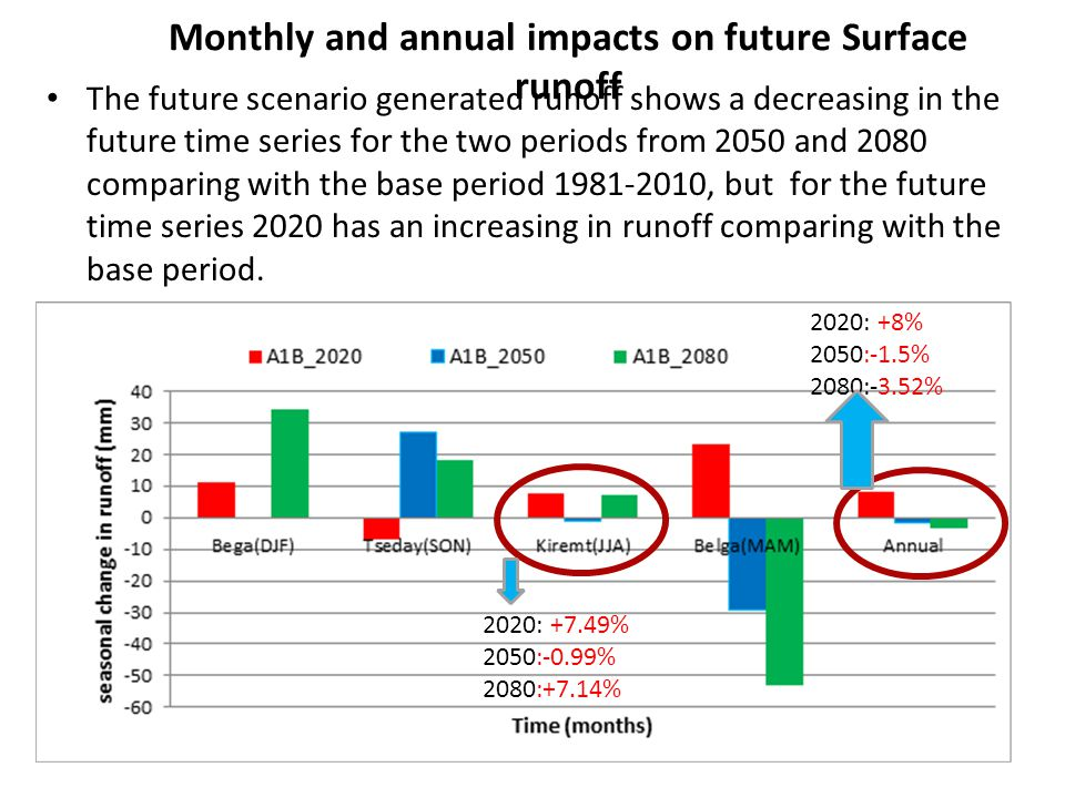 Monthly and annual impacts on future Surface runoff
