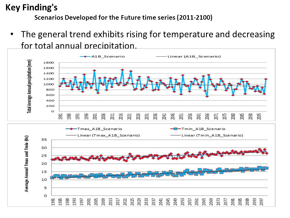 Key Finding s Scenarios Developed for the Future time series ( )