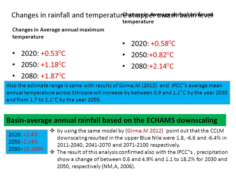 Changes in rainfall and temperature at upper awash basin level
