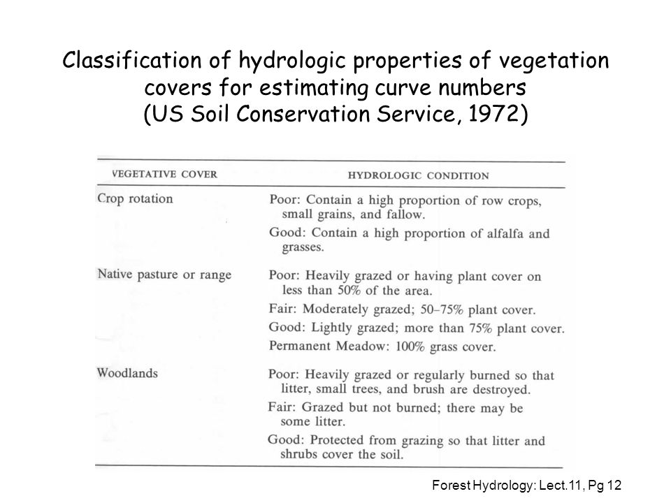 Classification of hydrologic properties of vegetation covers for estimating curve numbers (US Soil Conservation Service, 1972)