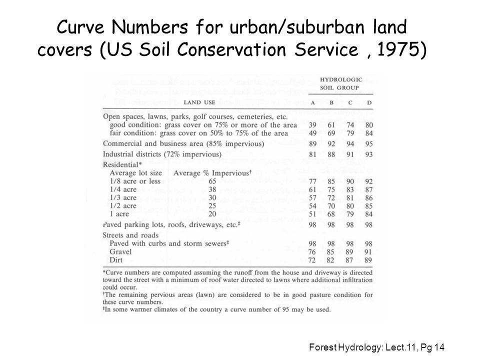 Curve Numbers for urban/suburban land covers (US Soil Conservation Service , 1975)