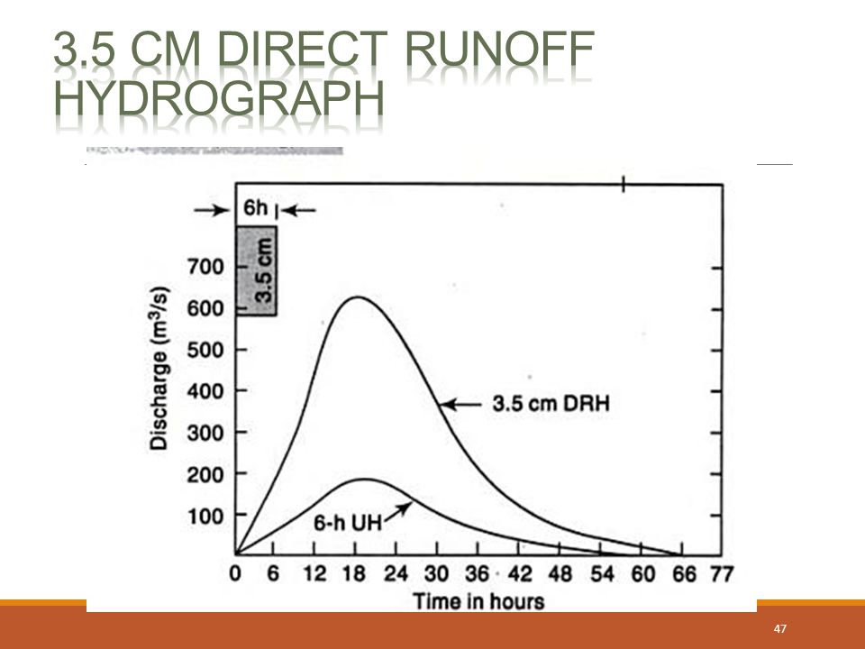3.5 cm Direct Runoff Hydrograph