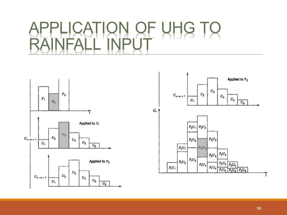 Application of uhg to rainfall input