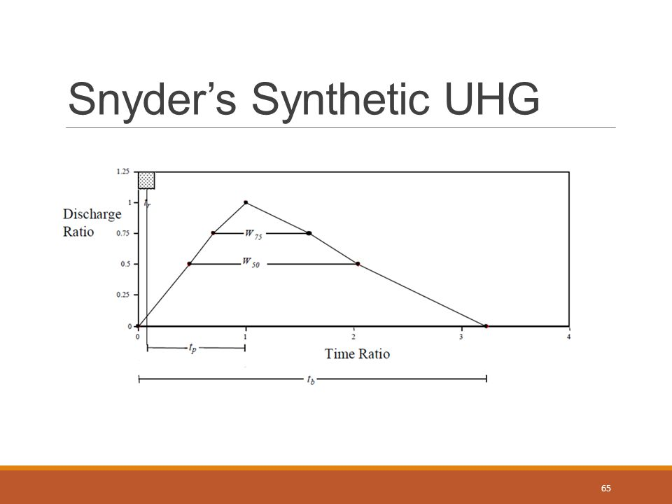 Snyder's Synthetic UHG