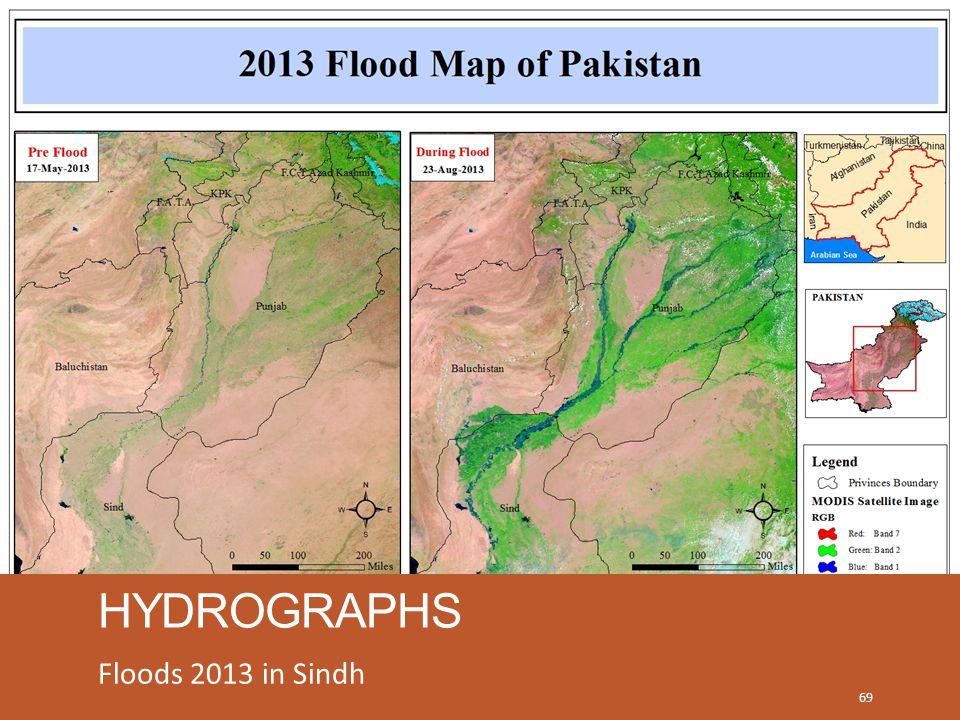 HYDROGRAPHS Floods 2013 in Sindh